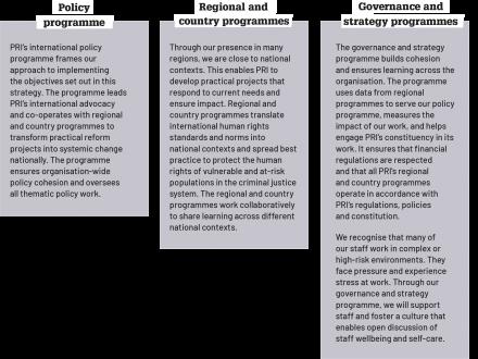 PRI Programmes